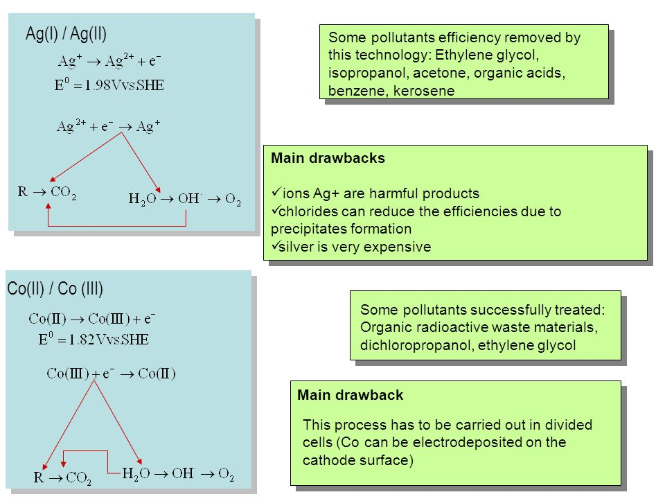 Ag(I) / Ag(II) Main drawbacks ions Ag+ are harmful products chlorides can reduce the efficiencies due to precipitates formation silver is very expensi
