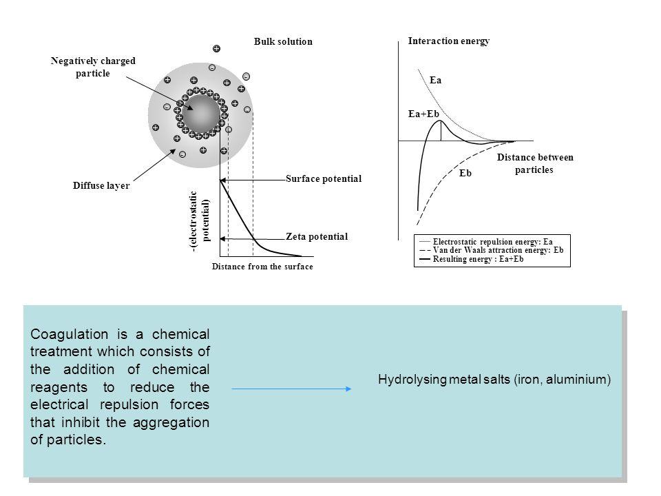 Electrostatic repulsion energy: Ea Van der Waals attraction energy: Eb Resulting energy : Ea+Eb Interaction energy Distance between particles Ea Eb Ea