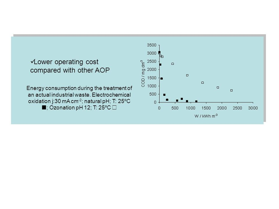 Lower operating cost compared with other AOP Energy consumption during the treatment of an actual industrial waste. Electrochemical oxidation j:30 mA