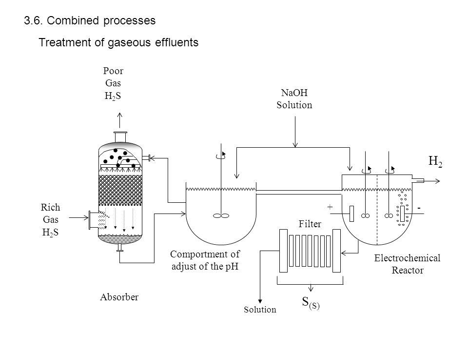 +- Comportment of adjust of the pH Filter Electrochemical Reactor Absorber H2H2 S (S) NaOH Solution Poor Gas H 2 S Rich Gas H 2 S Solution 3.6. Combin