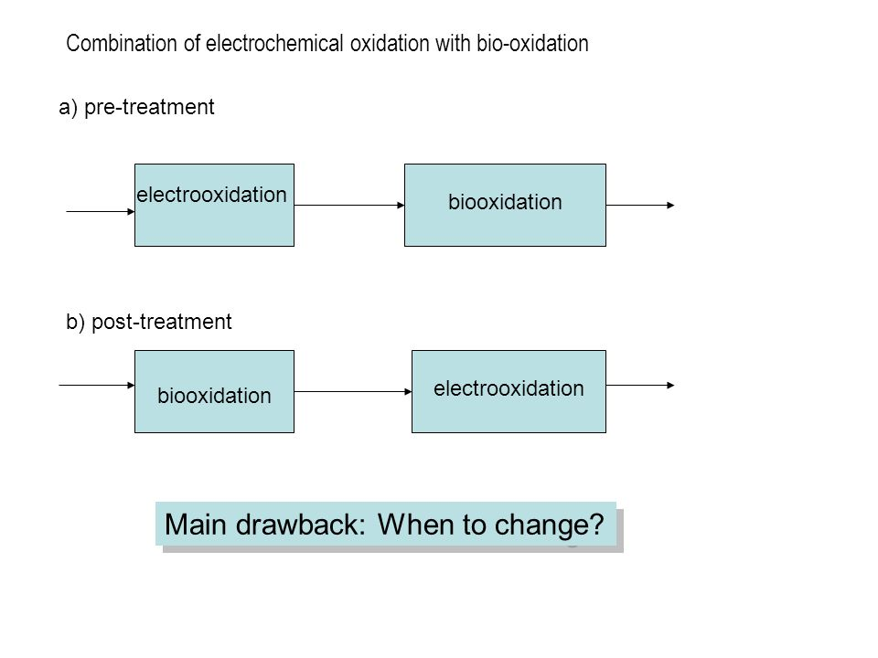 Combination of electrochemical oxidation with bio-oxidation electrooxidation biooxidation electrooxidation Main drawback: When to change? a) pre-treat