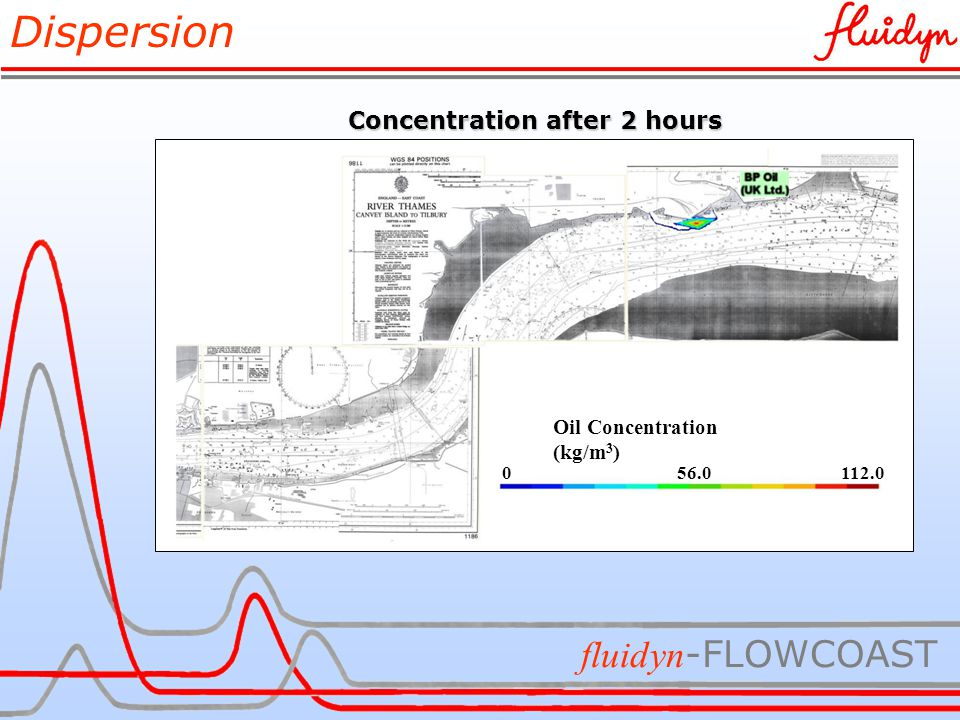 Dispersion fluidyn -FLOWCOAST Oil Concentration (kg/m 3 ) 056.0112.0 Concentration after 2 hours