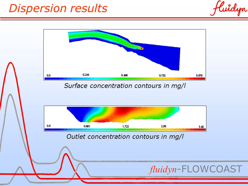 Dispersion results fluidyn -FLOWCOAST Surface concentration contours in mg/l Outlet concentration contours in mg/l