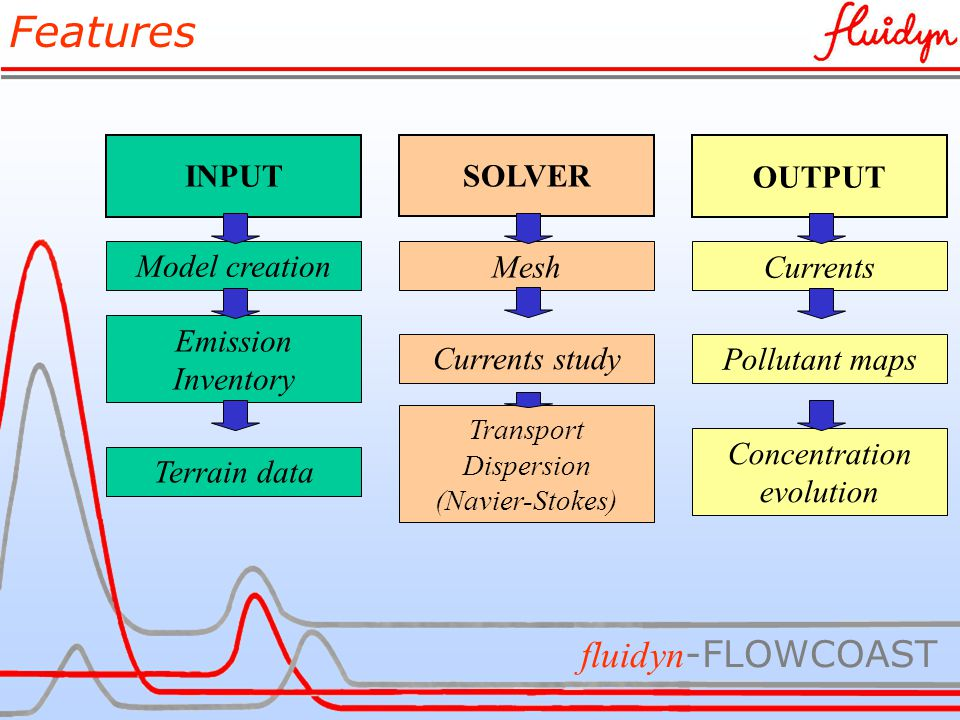 fluidyn -FLOWCOAST INPUT Model creation Emission Inventory Terrain data SOLVER Mesh Currents study Transport Dispersion (Navier-Stokes) OUTPUT Currents Pollutant maps Concentration evolution Features