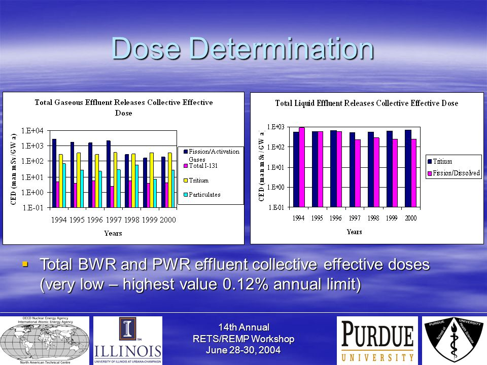 14th Annual RETS/REMP Workshop June 28-30, 2004 Dose Determination  Total BWR and PWR effluent collective effective doses (very low – highest value 0