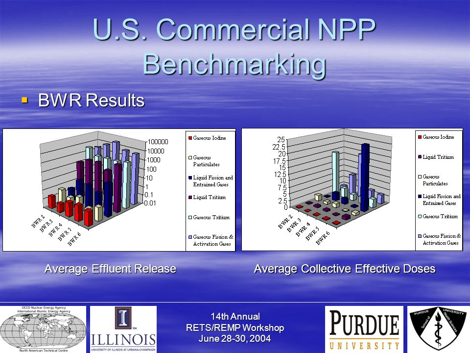 14th Annual RETS/REMP Workshop June 28-30, 2004 U.S. Commercial NPP Benchmarking  BWR Results Average Effluent Release Average Collective Effective D