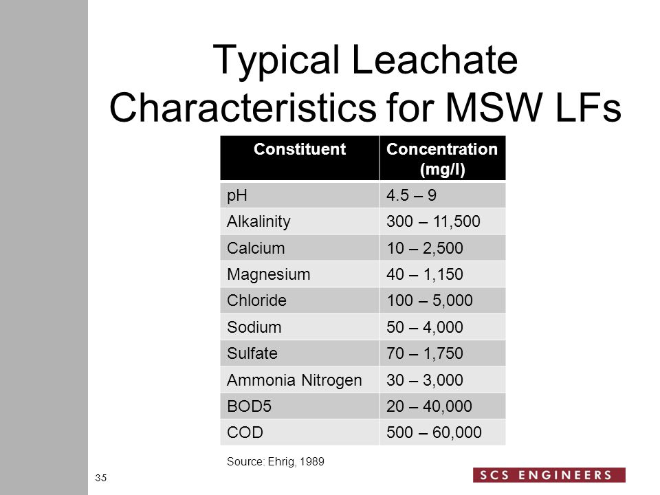 Typical Leachate Characteristics for MSW LFs 35 ConstituentConcentration (mg/l) pH4.5 – 9 Alkalinity300 – 11,500 Calcium10 – 2,500 Magnesium40 – 1,150