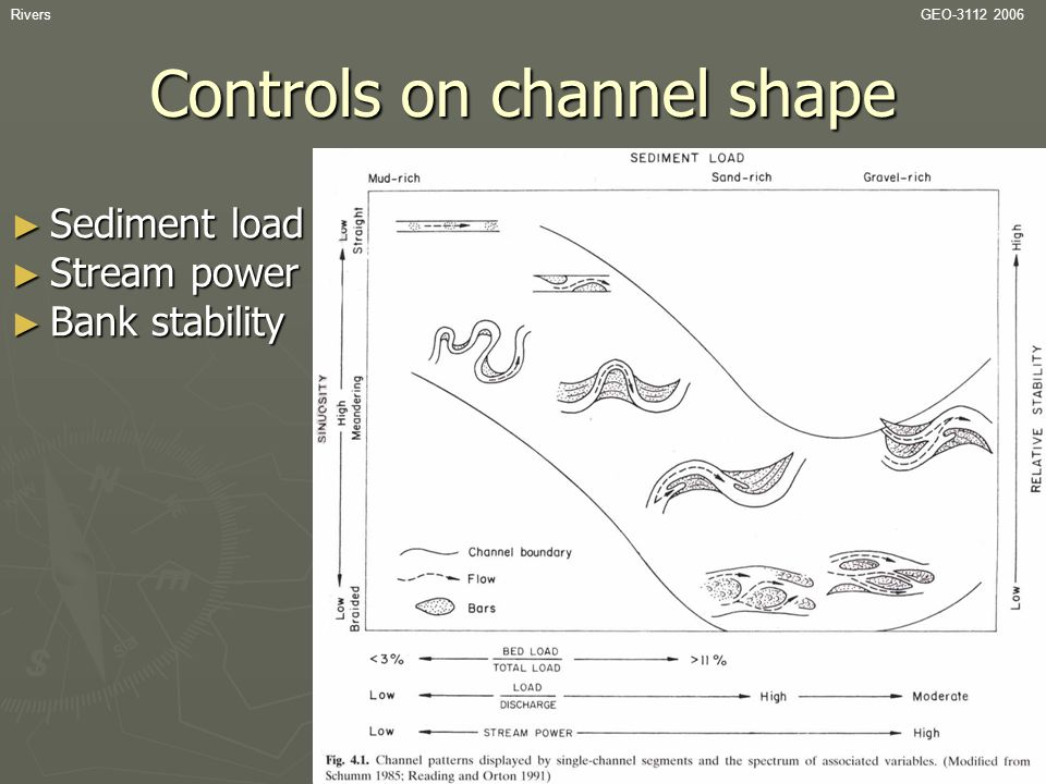 RiversGEO-3112 2006 Controls on channel shape ► Sediment load ► Stream power ► Bank stability