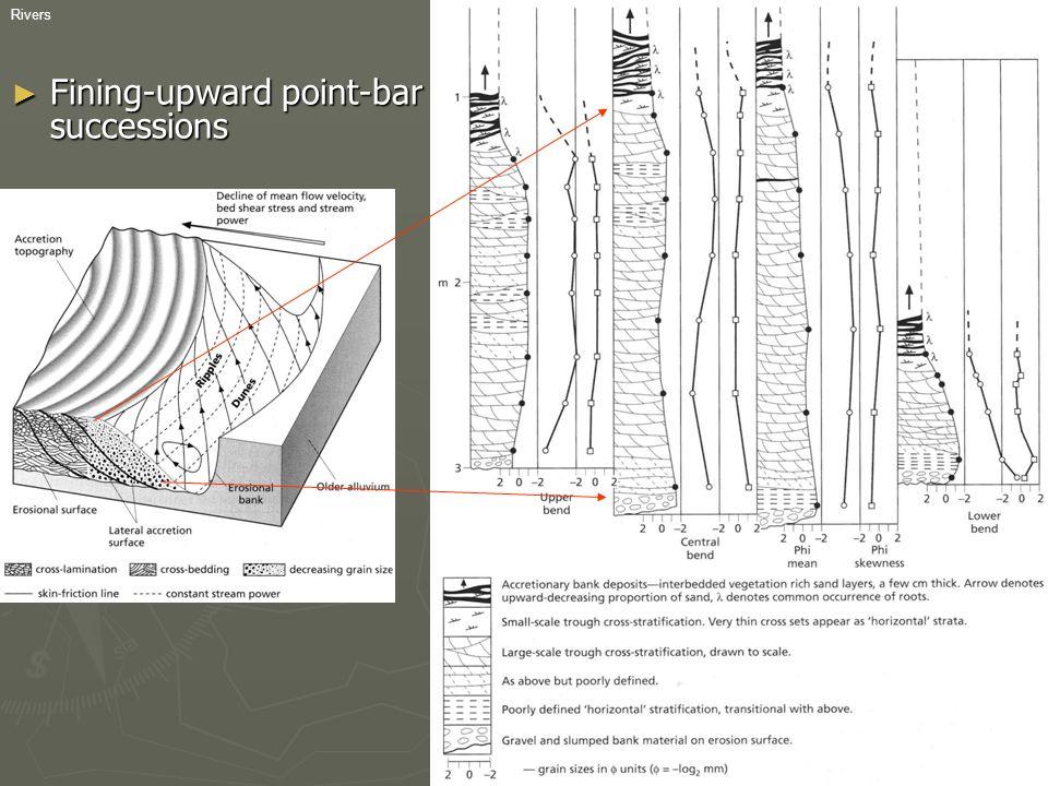 RiversGEO-3112 2006 ► Fining-upward point-bar successions