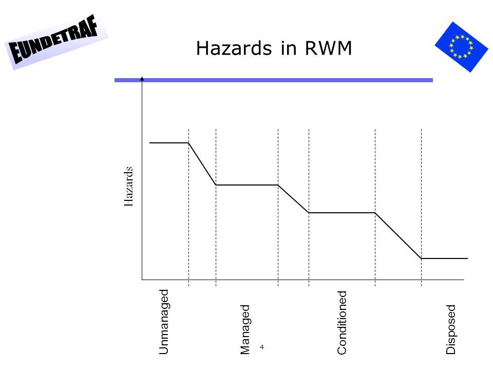 4 Hazards in RWM UnmanagedManagedConditioned Disposed Variation of hazards with RWM Hazards