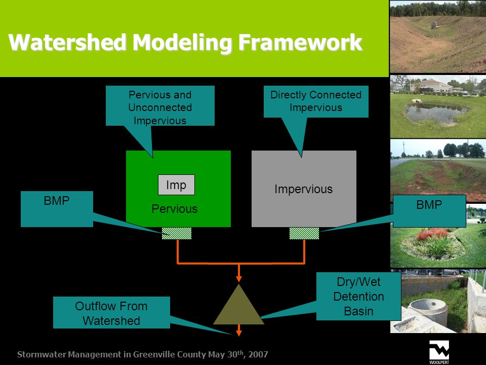 Stormwater Management in Greenville County May 30 th, 2007 Pervious Imp Pervious and Unconnected Impervious Impervious Directly Connected Impervious BMP Dry/Wet Detention Basin Outflow From Watershed Watershed Modeling Framework