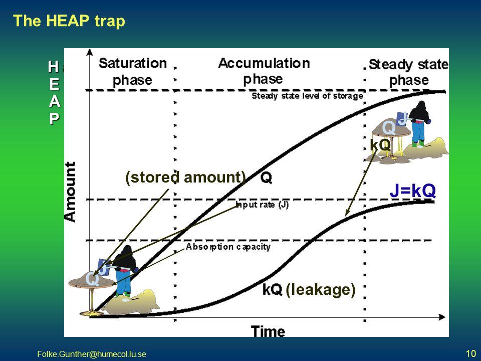 Folke.Gunther@humecol.lu.se 10 The HEAP trap Hampered Effluent Accumulation P rocess (leakage) (stored amount) J=kQ Q J J Q kQ