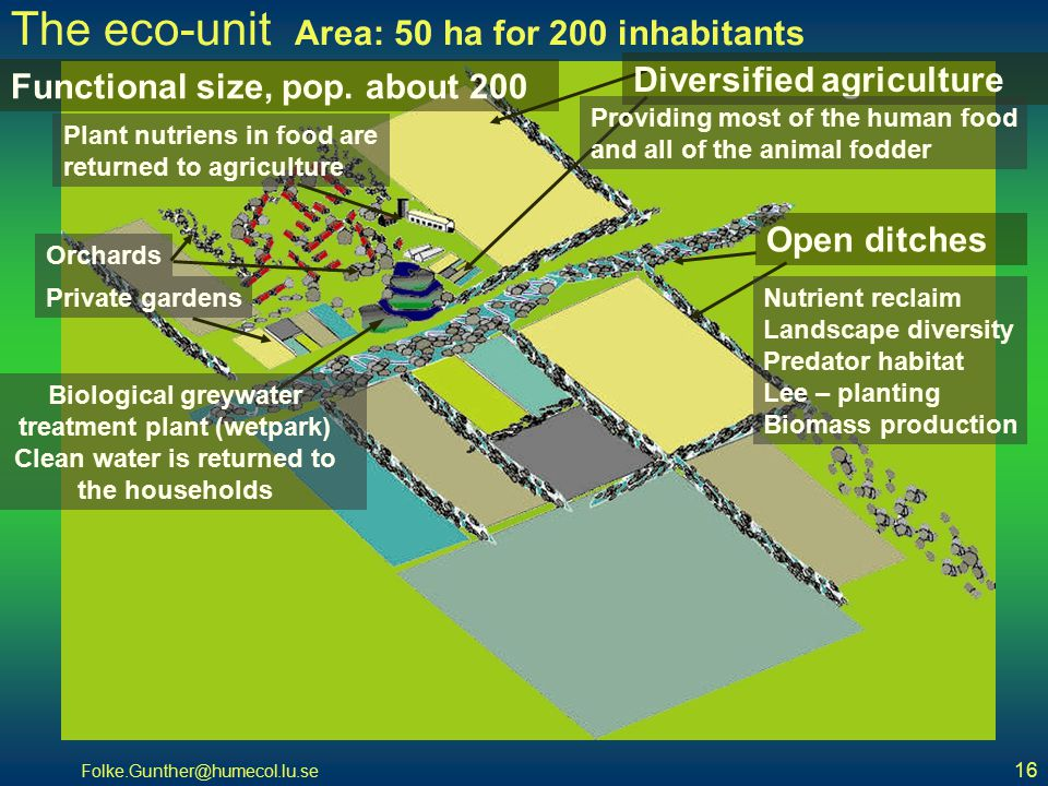 Folke.Gunther@humecol.lu.se 16 The eco-unit Area: 50 ha for 200 inhabitants Diversified agriculture Providing most of the human food and all of the animal fodder Functional size, pop.