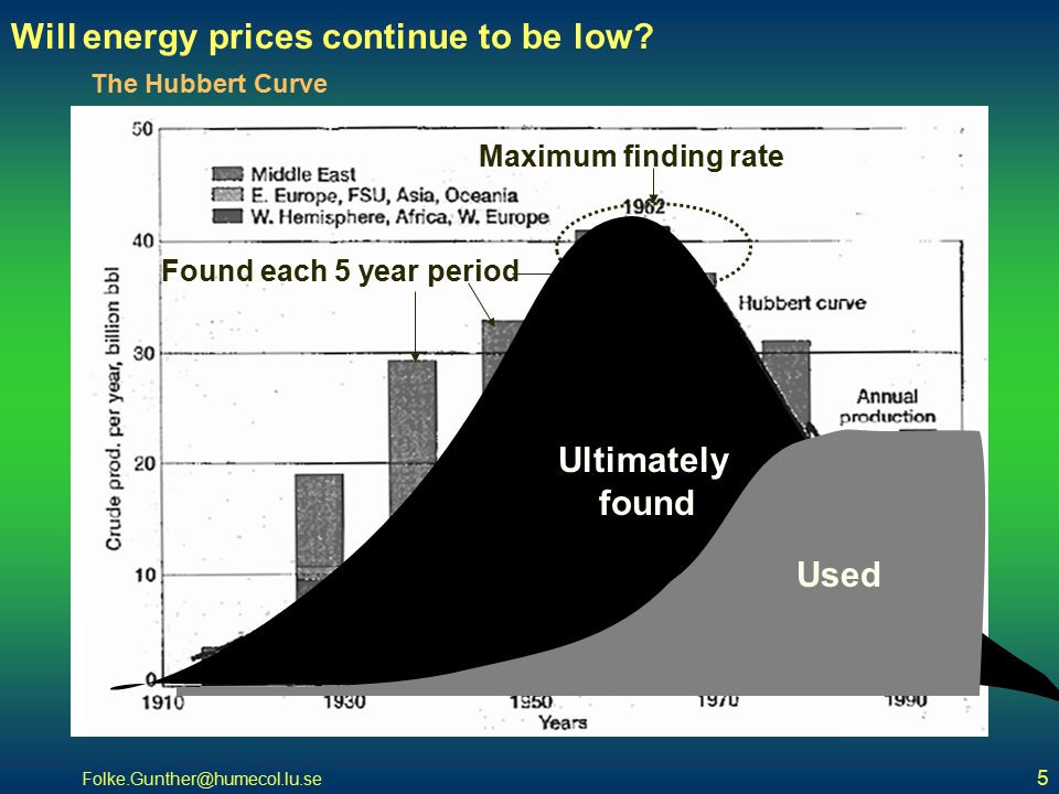 Folke.Gunther@humecol.lu.se 5 The Hubbert Curve Found each 5 year period Maximum finding rate Ultimately found Used Will energy prices continue to be low