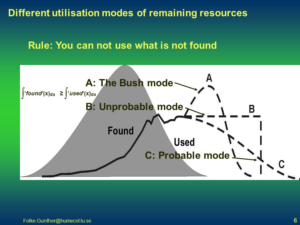 Folke.Gunther@humecol.lu.se 6 Different utilisation modes of remaining resources Rule: You can not use what is not found A: The Bush mode B: Unprobable mode C: Probable mode ∫ 'found'(x) dx ≥ ∫ 'used'(x) dx