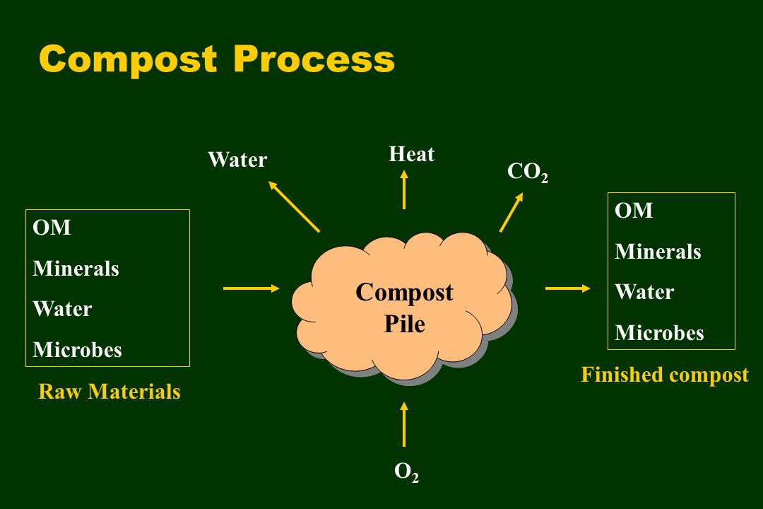 Compost Process Water OM Minerals Water Microbes Raw Materials Heat Finished compost OM Minerals Water Microbes CO 2 O2O2 Compost Pile