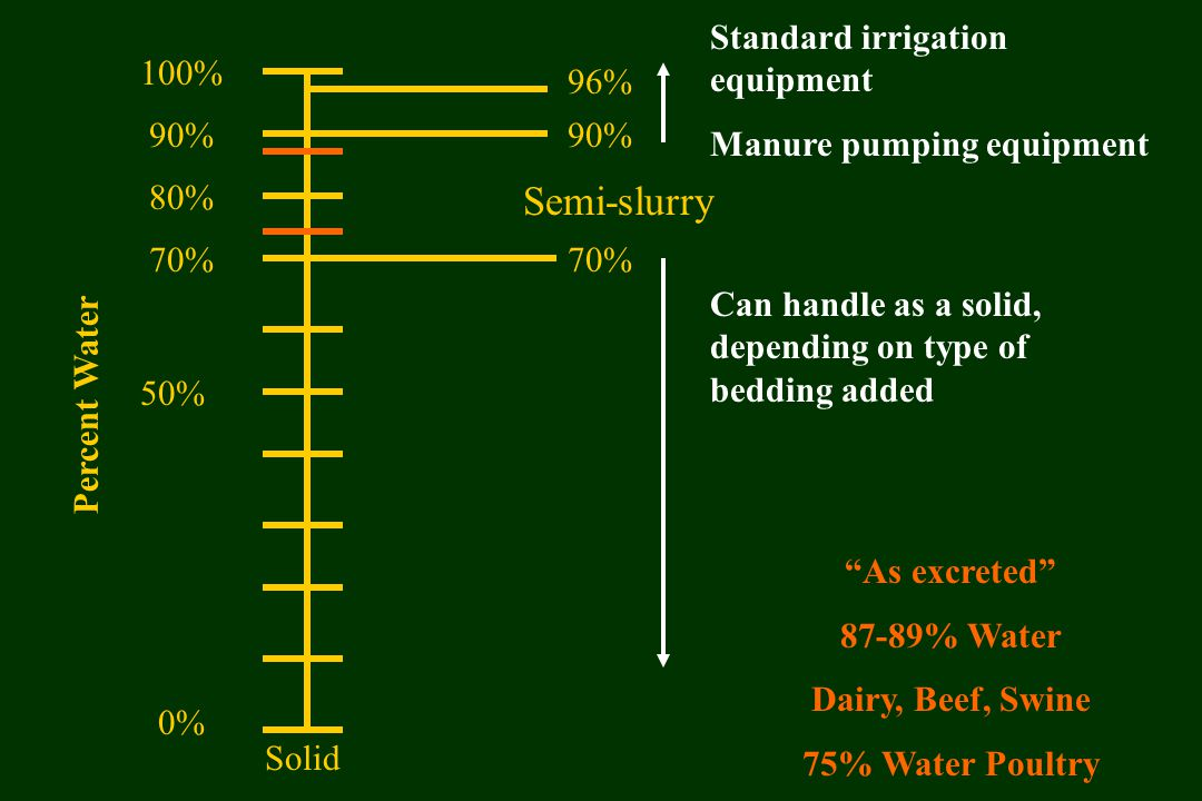 100% 80% 70% 50% 0% Solid 90% 96% 90% 70% Can handle as a solid, depending on type of bedding added Standard irrigation equipment Manure pumping equipment Semi-slurry As excreted 87-89% Water Dairy, Beef, Swine 75% Water Poultry Percent Water