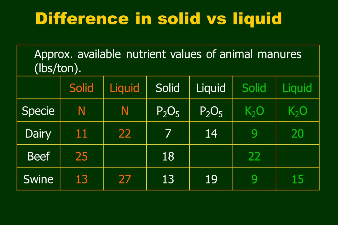 Difference in solid vs liquid Approx. available nutrient values of animal manures (lbs/ton).