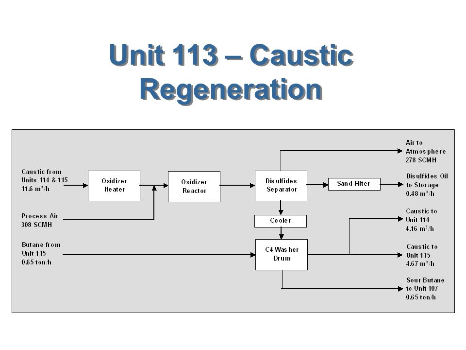 Unit 111 – Propane Refrigeration Cycle