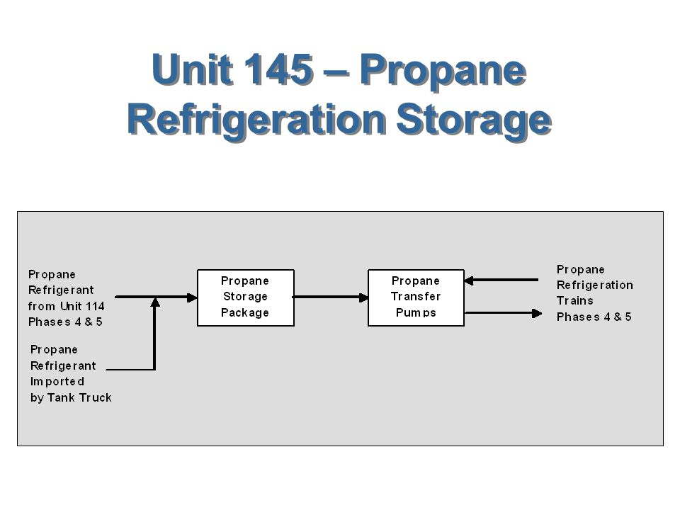 Unit 144 – Sulfur Storage & Solidification