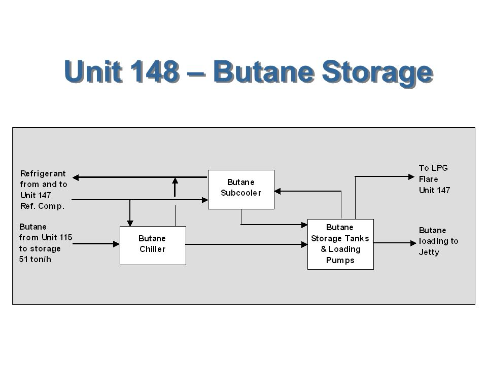 Unit 147 – Propane Storage