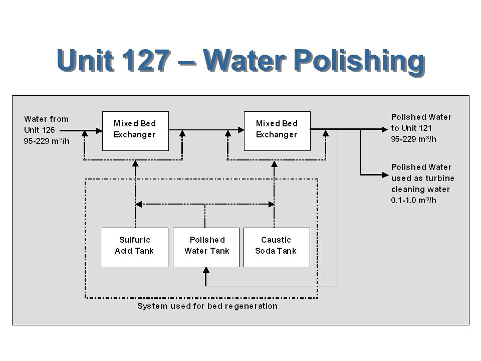 Unit 126 – Sea Water Desalination
