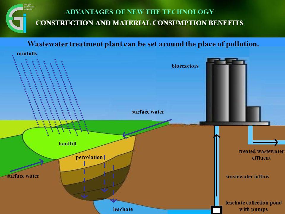 Inovativen pristop omogoča vidnemu okolju prijazno umestitev v prostor. landfill leachate leachate collection pond with pumps wastewater inflow biorea