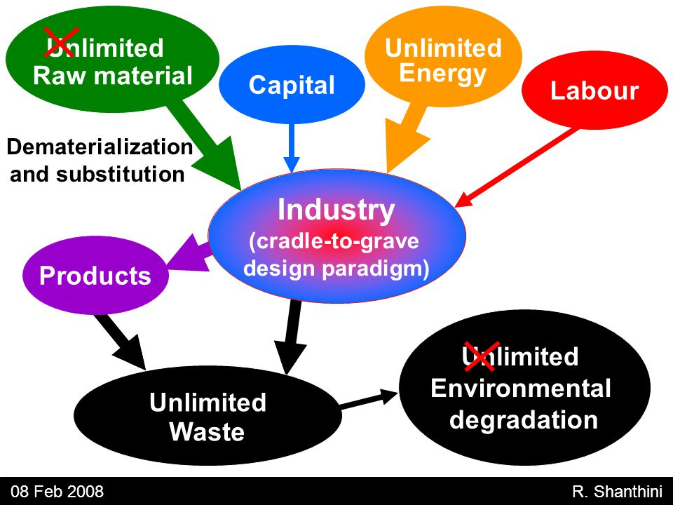 Unlimited Raw material Unlimited Energy Capital Labour Unlimited Waste Products Unlimited Environmental degradation 08 Feb 2008 R.