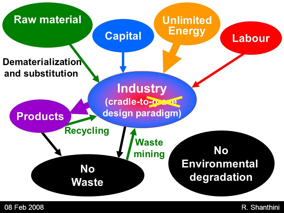Unlimited Energy Capital Labour No Waste Products No Environmental degradation 08 Feb 2008 R.