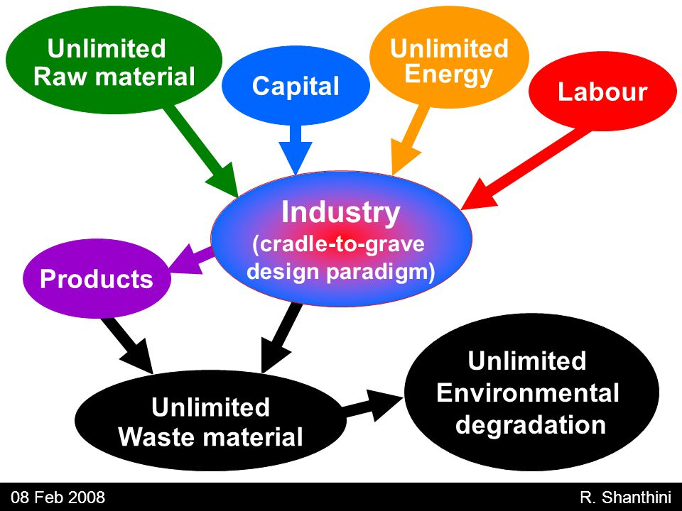 Raw material Unlimited Energy Capital Labour Unlimited Waste material Products Unlimited Environmental degradation 08 Feb 2008 R.