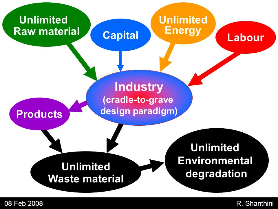 Unlimited Raw material Unlimited Energy Capital Labour Unlimited Waste material Products Unlimited Environmental degradation 08 Feb 2008 R.