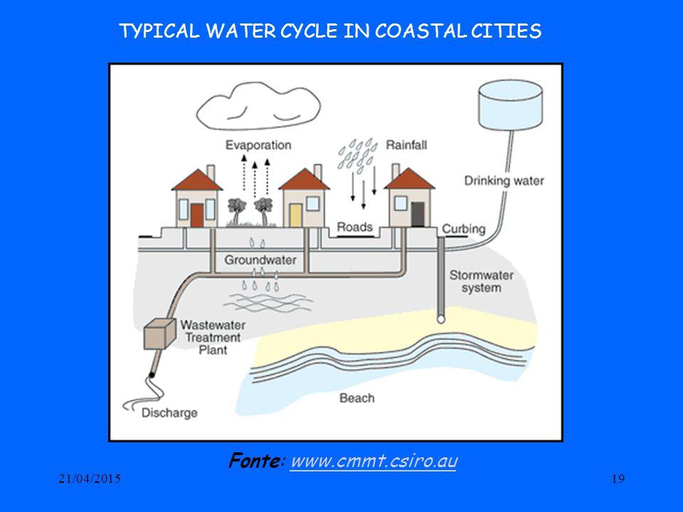 21/04/201519 TYPICAL WATER CYCLE IN COASTAL CITIES Fonte: www.cmmt.csiro.auwww.cmmt.csiro.au