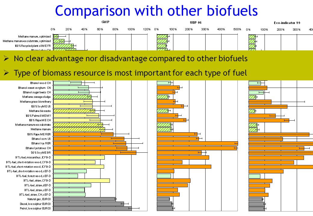 www.esu-services.chPage 16 Comparison with other biofuels  No clear advantage nor disadvantage compared to other biofuels  Type of biomass resource is most important for each type of fuel