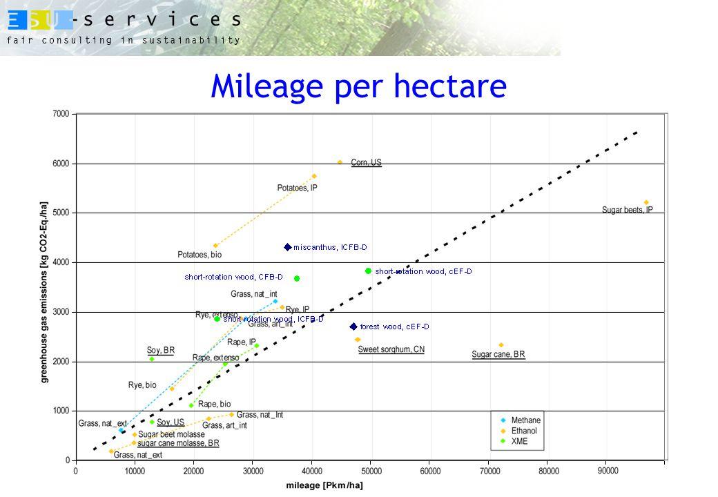 Mileage per hectare