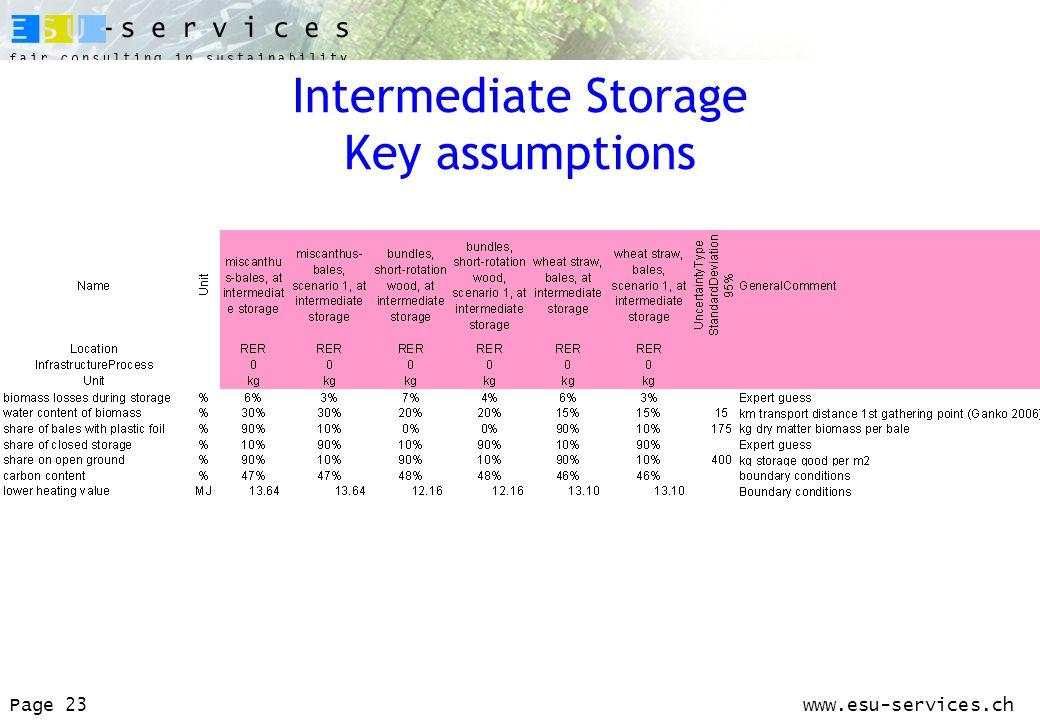 www.esu-services.chPage 23 Intermediate Storage Key assumptions