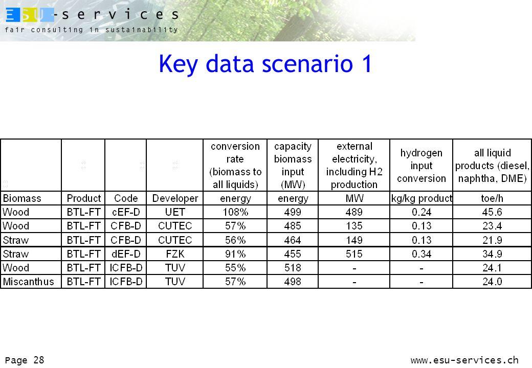 www.esu-services.chPage 28 Key data scenario 1