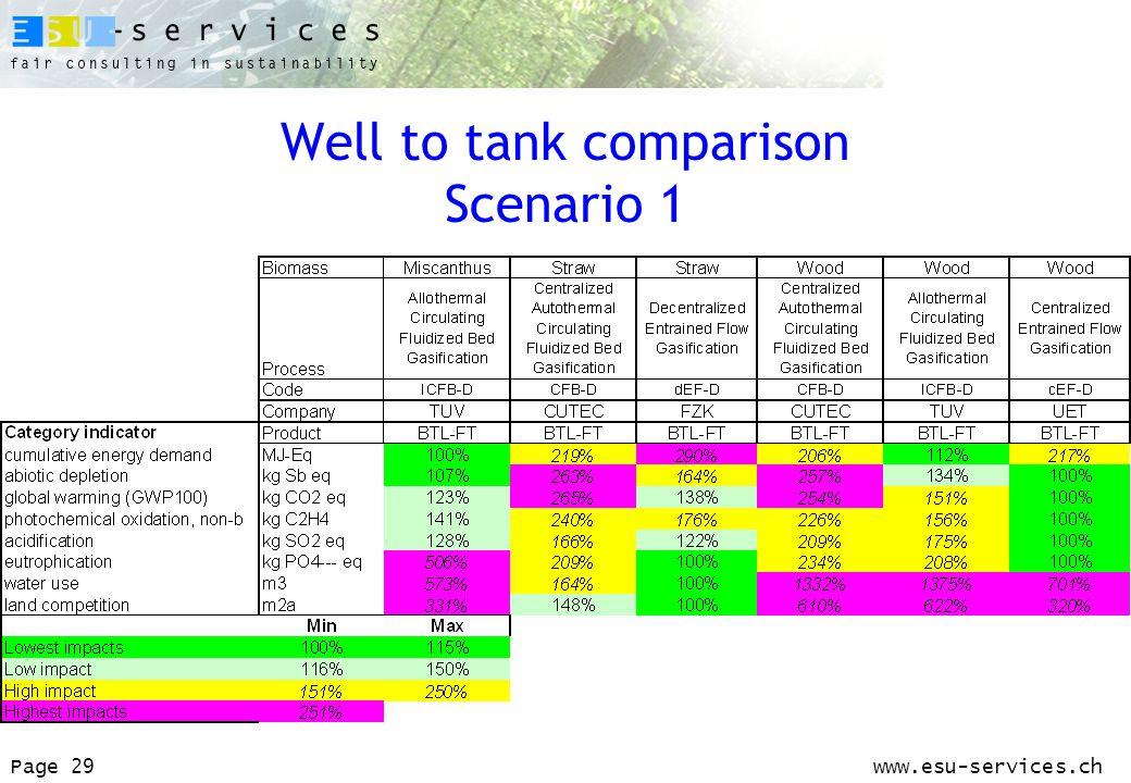 www.esu-services.chPage 29 Well to tank comparison Scenario 1