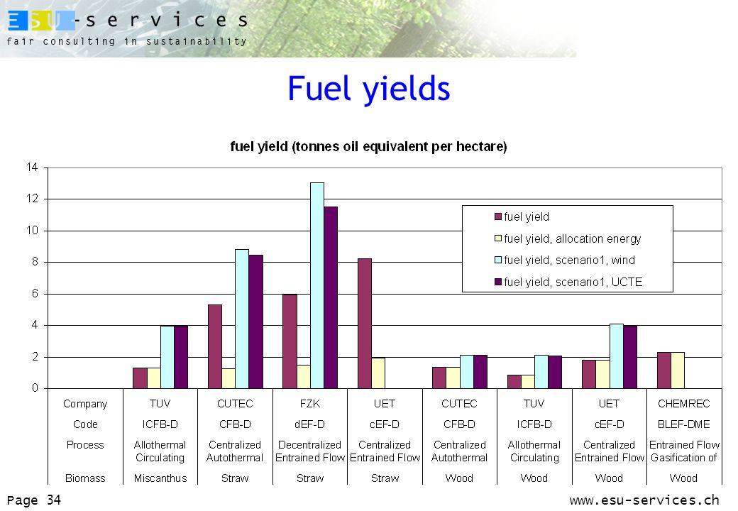 www.esu-services.chPage 34 Fuel yields