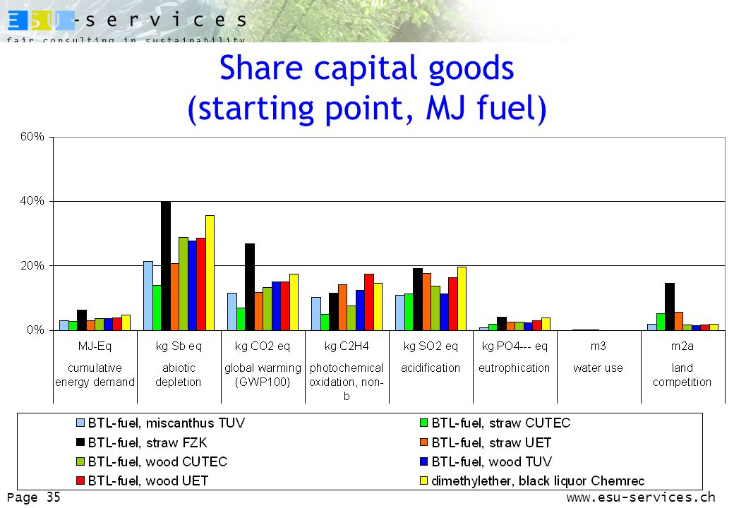 www.esu-services.chPage 35 Share capital goods (starting point, MJ fuel)