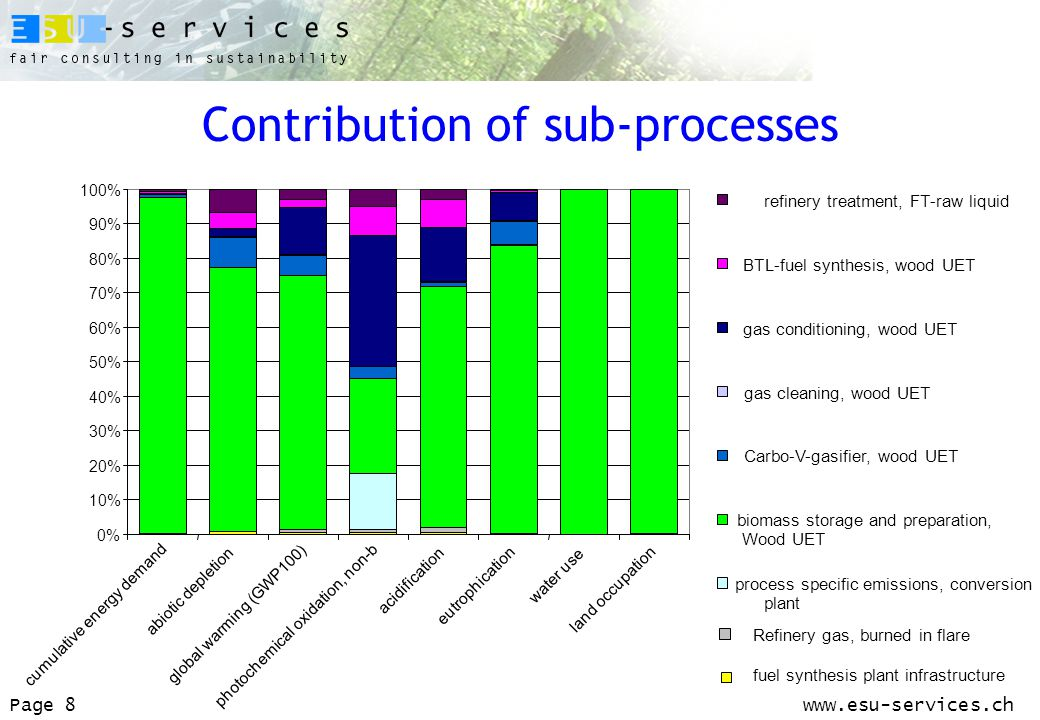 www.esu-services.chPage 8 Contribution of sub-processes