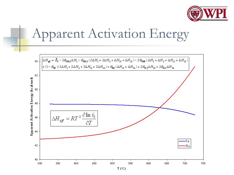 Apparent Activation Energy