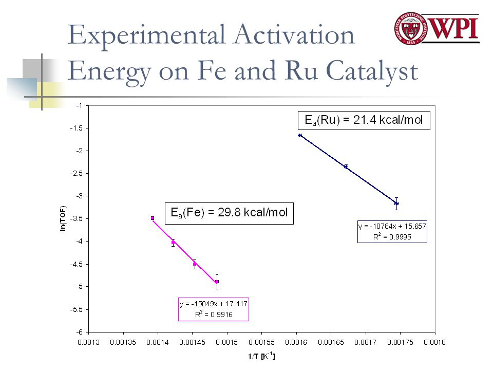 Experimental Activation Energy on Fe and Ru Catalyst
