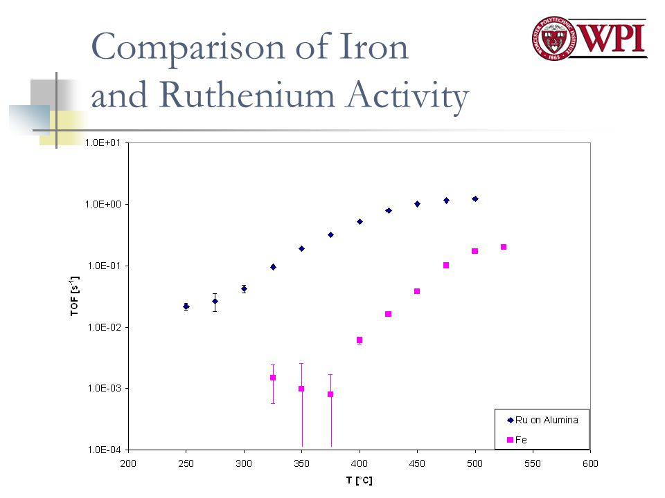 Comparison of Iron and Ruthenium Activity