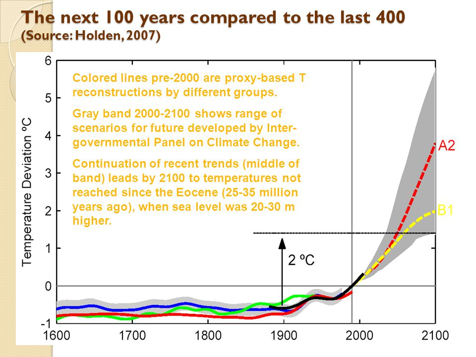 The next 100 years compared to the last 400 (Source: Holden, 2007) Colored lines pre-2000 are proxy-based T reconstructions by different groups. Gray