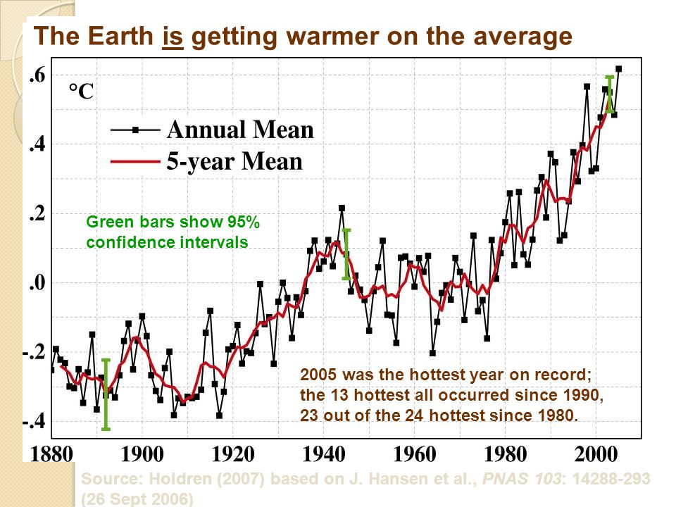 2005 was the hottest year on record; the 13 hottest all occurred since 1990, 23 out of the 24 hottest since 1980. Source: Holdren (2007) based on J. H