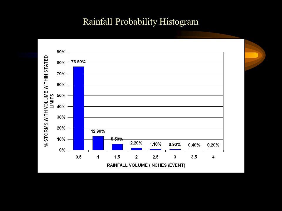 Rainfall Probability Histogram