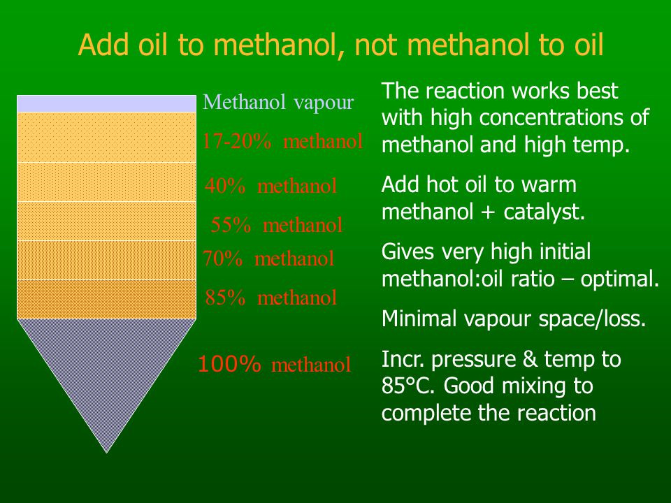 100% methanol 70% methanol 85% methanol 55% methanol 40% methanol 17-20% methanol Methanol vapour The reaction works best with high concentrations of methanol and high temp.