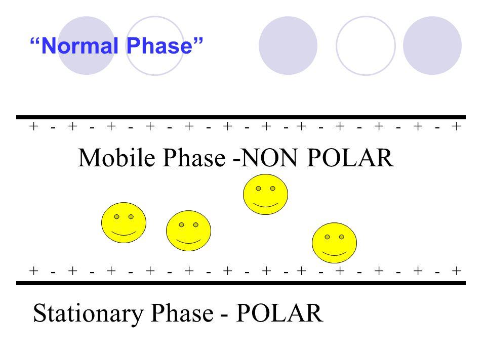 Normal Phase Stationary Phase - POLAR Mobile Phase -NON POLAR + - + - + - + - + - + - + - + - + - + - + - +