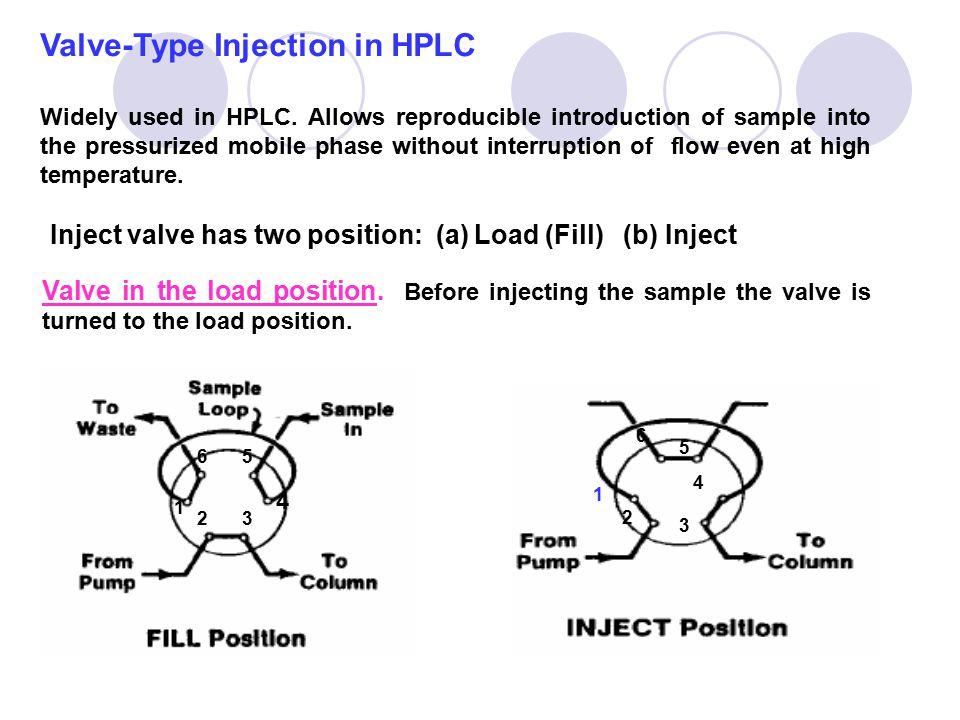 Valve-Type Injection in HPLC Widely used in HPLC. Allows reproducible introduction of sample into the pressurized mobile phase without interruption of
