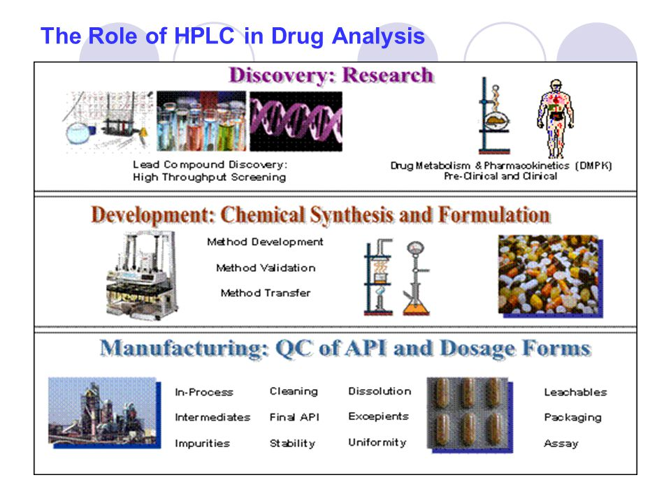 The Role of HPLC in Drug Analysis